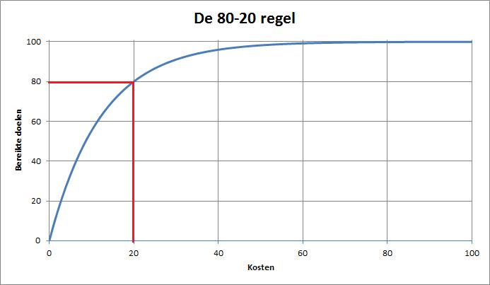 de_80_20regel4